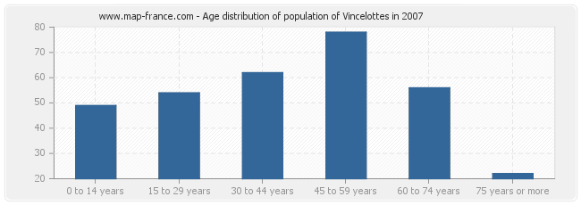 Age distribution of population of Vincelottes in 2007
