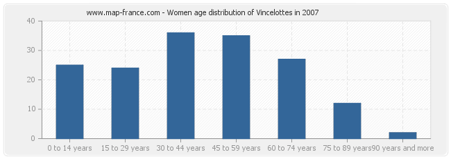 Women age distribution of Vincelottes in 2007