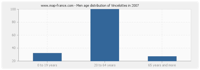 Men age distribution of Vincelottes in 2007