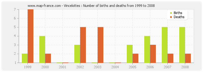 Vincelottes : Number of births and deaths from 1999 to 2008