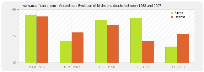Vincelottes : Evolution of births and deaths between 1968 and 2007