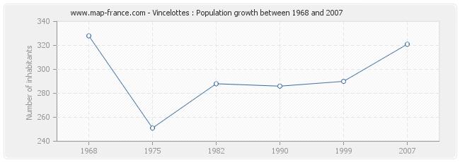 Population Vincelottes