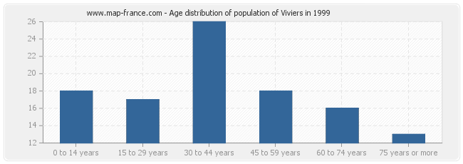 Age distribution of population of Viviers in 1999