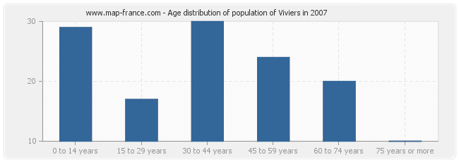 Age distribution of population of Viviers in 2007