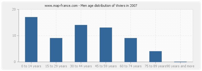 Men age distribution of Viviers in 2007