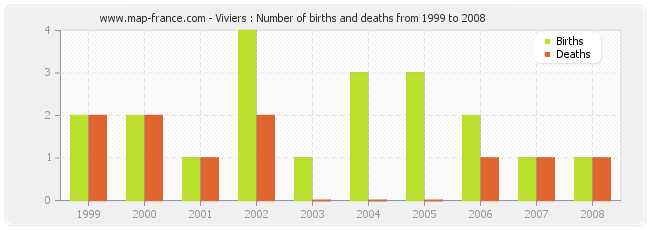 Viviers : Number of births and deaths from 1999 to 2008