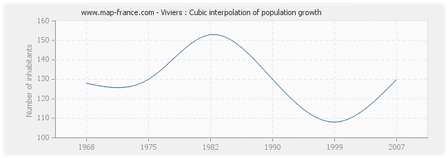Viviers : Cubic interpolation of population growth