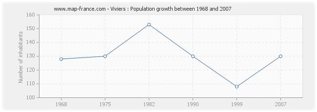 Population Viviers