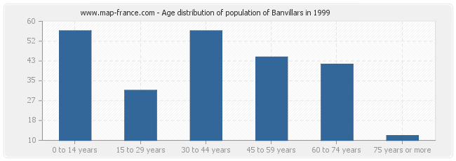 Age distribution of population of Banvillars in 1999