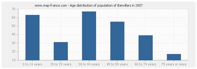 Age distribution of population of Banvillars in 2007