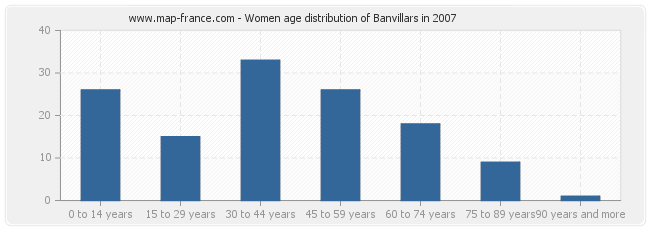 Women age distribution of Banvillars in 2007