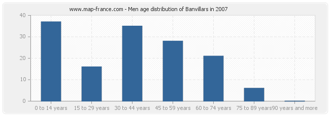 Men age distribution of Banvillars in 2007