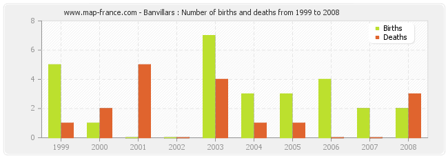 Banvillars : Number of births and deaths from 1999 to 2008