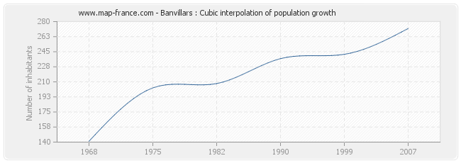 Banvillars : Cubic interpolation of population growth