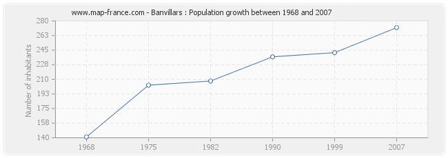 Population Banvillars