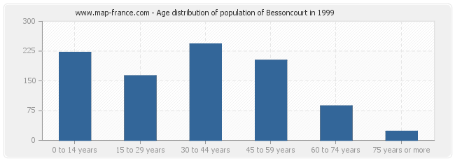 Age distribution of population of Bessoncourt in 1999