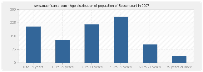 Age distribution of population of Bessoncourt in 2007