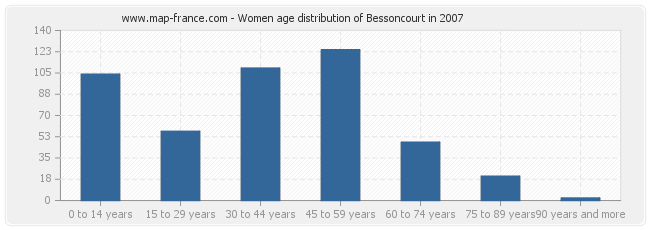 Women age distribution of Bessoncourt in 2007