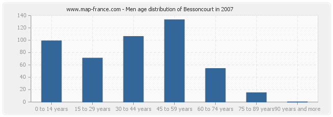 Men age distribution of Bessoncourt in 2007