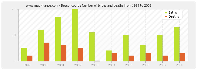Bessoncourt : Number of births and deaths from 1999 to 2008