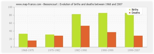 Bessoncourt : Evolution of births and deaths between 1968 and 2007