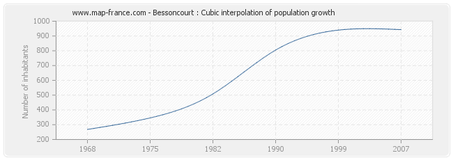 Bessoncourt : Cubic interpolation of population growth