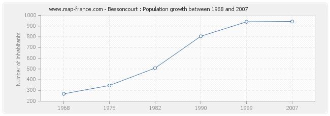 Population Bessoncourt