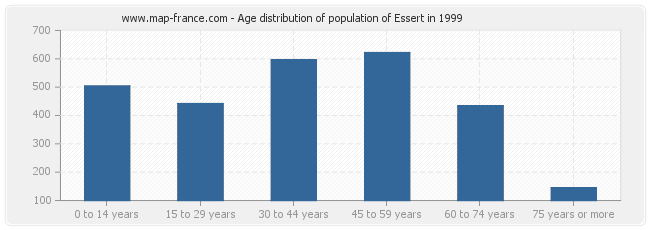 Age distribution of population of Essert in 1999