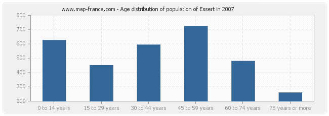 Age distribution of population of Essert in 2007