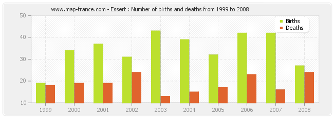 Essert : Number of births and deaths from 1999 to 2008