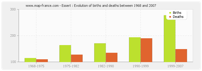 Essert : Evolution of births and deaths between 1968 and 2007