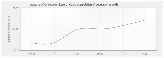 Essert : Cubic interpolation of population growth