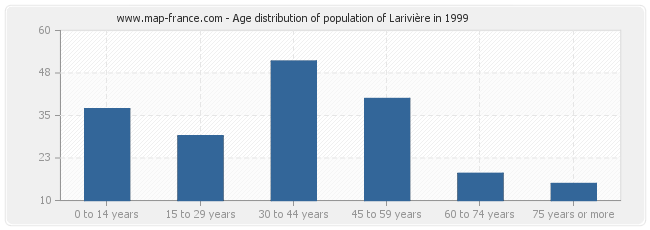 Age distribution of population of Larivière in 1999