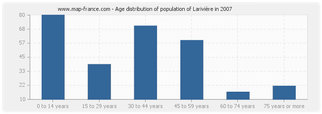 Age distribution of population of Larivière in 2007