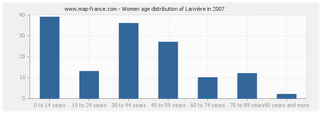 Women age distribution of Larivière in 2007