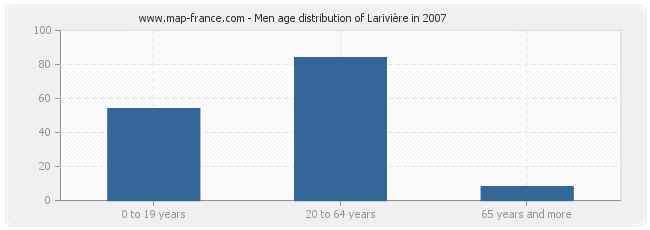 Men age distribution of Larivière in 2007