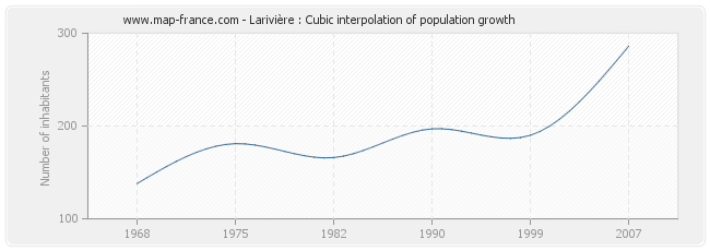 Larivière : Cubic interpolation of population growth