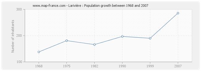 Population Larivière
