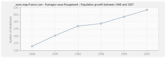 90086 Zip Code Map.Population Romagny Sous Rougemont Statistics Of Romagny Sous