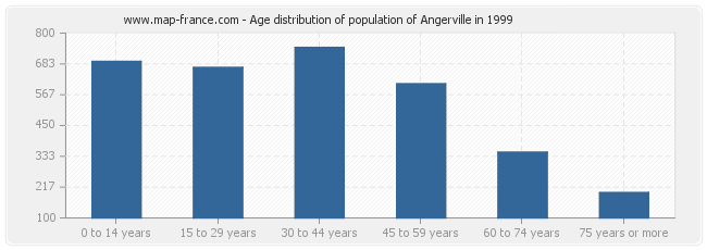 Age distribution of population of Angerville in 1999
