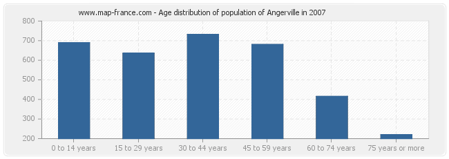 Age distribution of population of Angerville in 2007