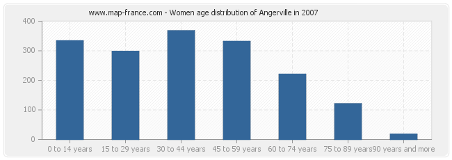 Women age distribution of Angerville in 2007