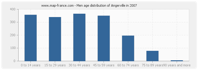 Men age distribution of Angerville in 2007