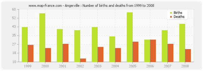 Angerville : Number of births and deaths from 1999 to 2008
