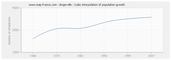 Angerville : Cubic interpolation of population growth