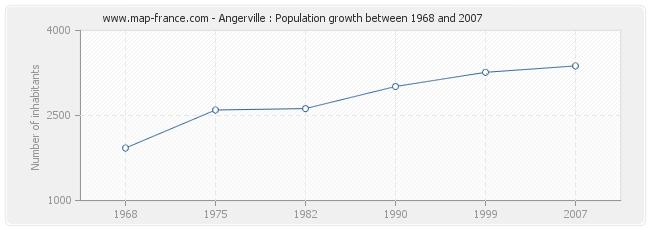 Population Angerville