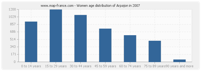 Women age distribution of Arpajon in 2007