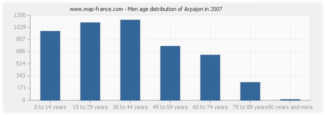 Men age distribution of Arpajon in 2007