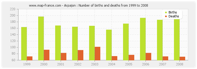 Arpajon : Number of births and deaths from 1999 to 2008