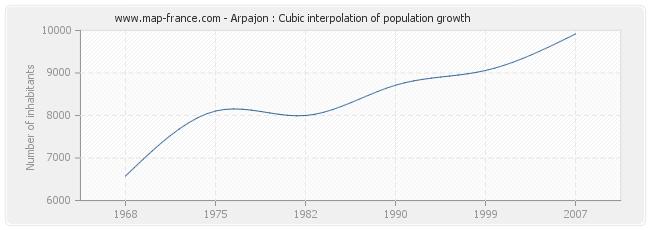 Arpajon : Cubic interpolation of population growth